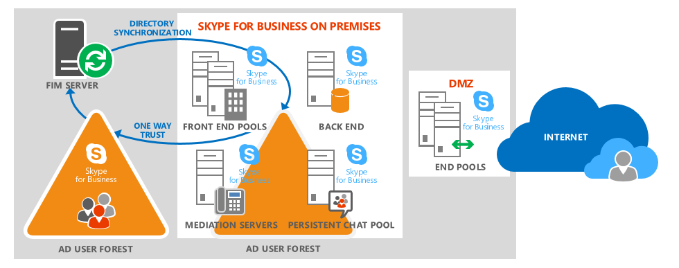 Skype For Business Diagram, Skype, Free Engine Image For ...