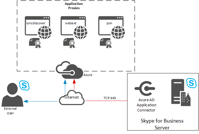 Skype for Business & Azure AD Application Proxy As Reverse